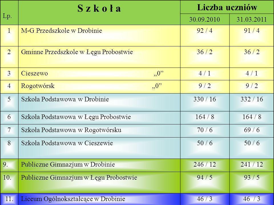 Liczba dzieci w naszych placówkach stan na 31 marca 2011r.