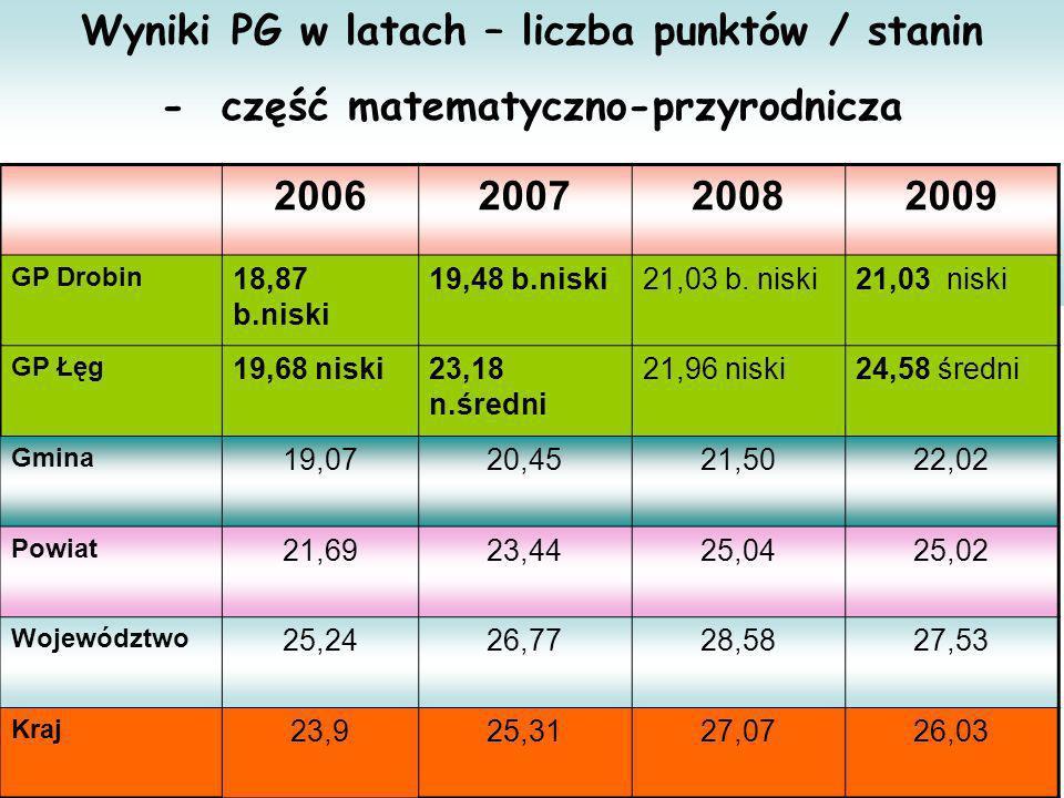 Wyniki PG w latach – liczba punktów / stanin - część matematyczno-przyrodnicza 2006200720082009 GP Drobin 18,87 b.niski 19,48 b.niski21,03 b. niski21,