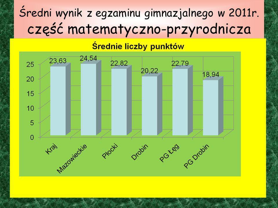 Średni wynik z egzaminu gimnazjalnego w 2011r. część matematyczno-przyrodnicza