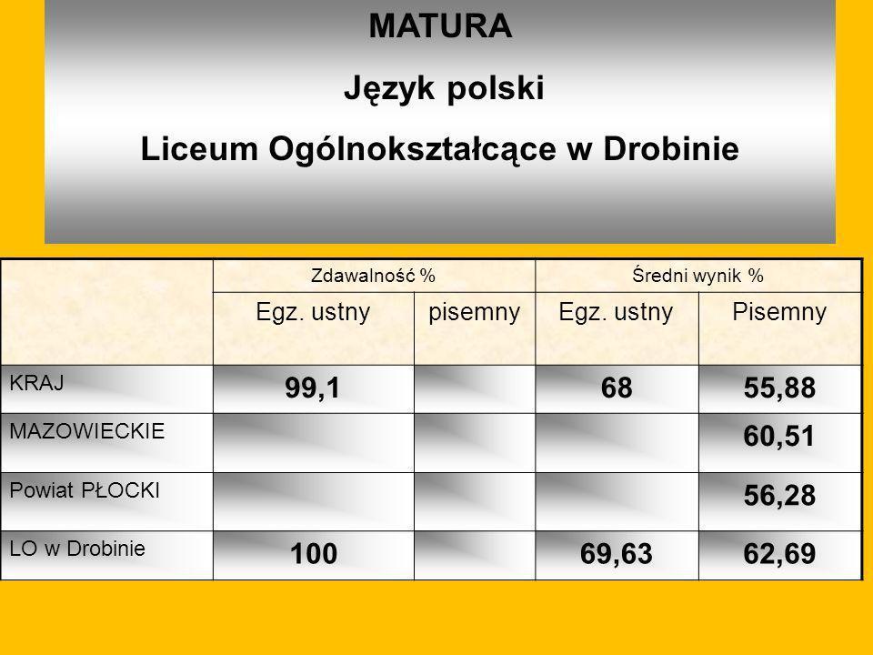 MATURA Język polski Liceum Ogólnokształcące w Drobinie Zdawalność %Średni wynik % Egz. ustnypisemnyEgz. ustnyPisemny KRAJ 99,16855,88 MAZOWIECKIE 60,5