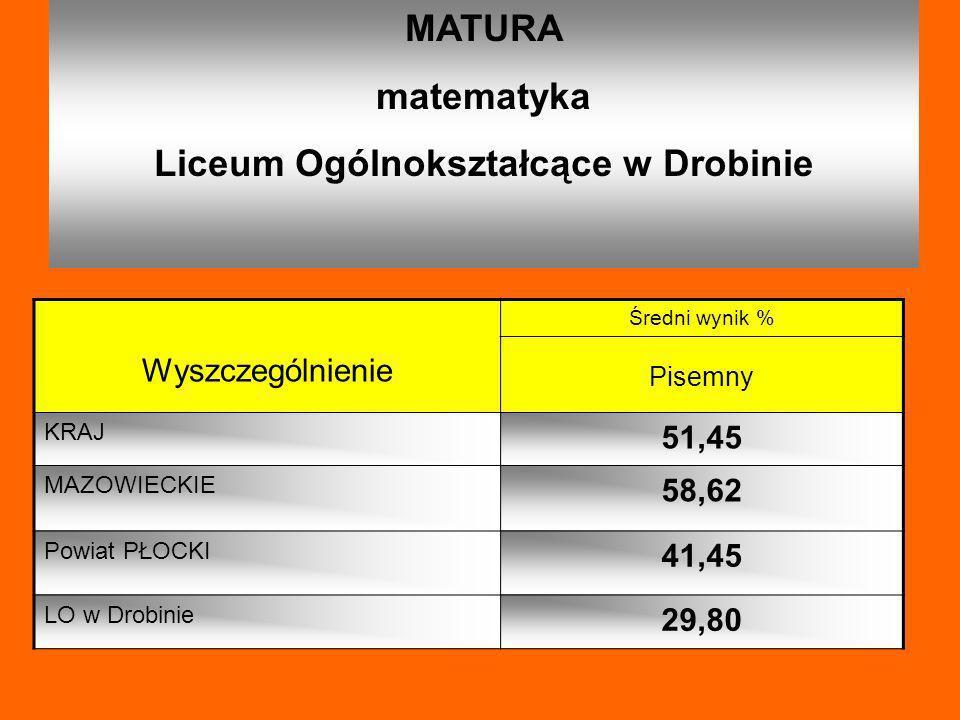 MATURA matematyka Liceum Ogólnokształcące w Drobinie Wyszczególnienie Średni wynik % Pisemny KRAJ 51,45 MAZOWIECKIE 58,62 Powiat PŁOCKI 41,45 LO w Dro