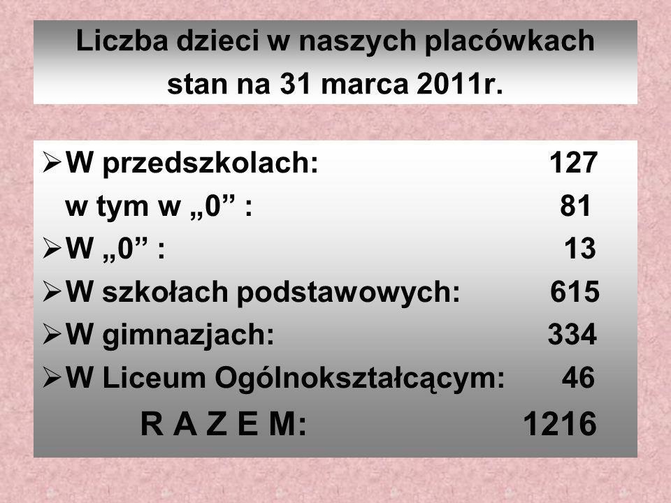 Liczba dzieci w naszych placówkach stan na 31 marca 2011r. W przedszkolach: 127 w tym w 0 : 81 W 0 : 13 W szkołach podstawowych: 615 W gimnazjach: 334