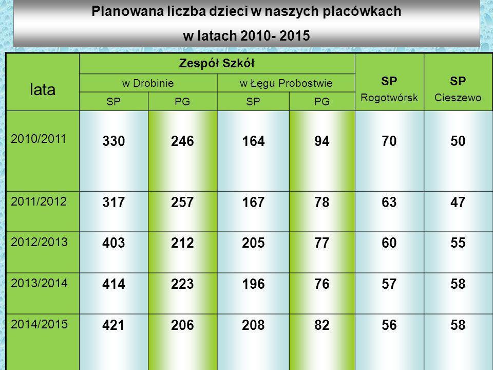 Planowana liczba dzieci w naszych placówkach w latach 2010- 2015 lata Zespół Szkół SP Rogotwórsk SP Cieszewo w Drobiniew Łęgu Probostwie SPPGSPPG 2010