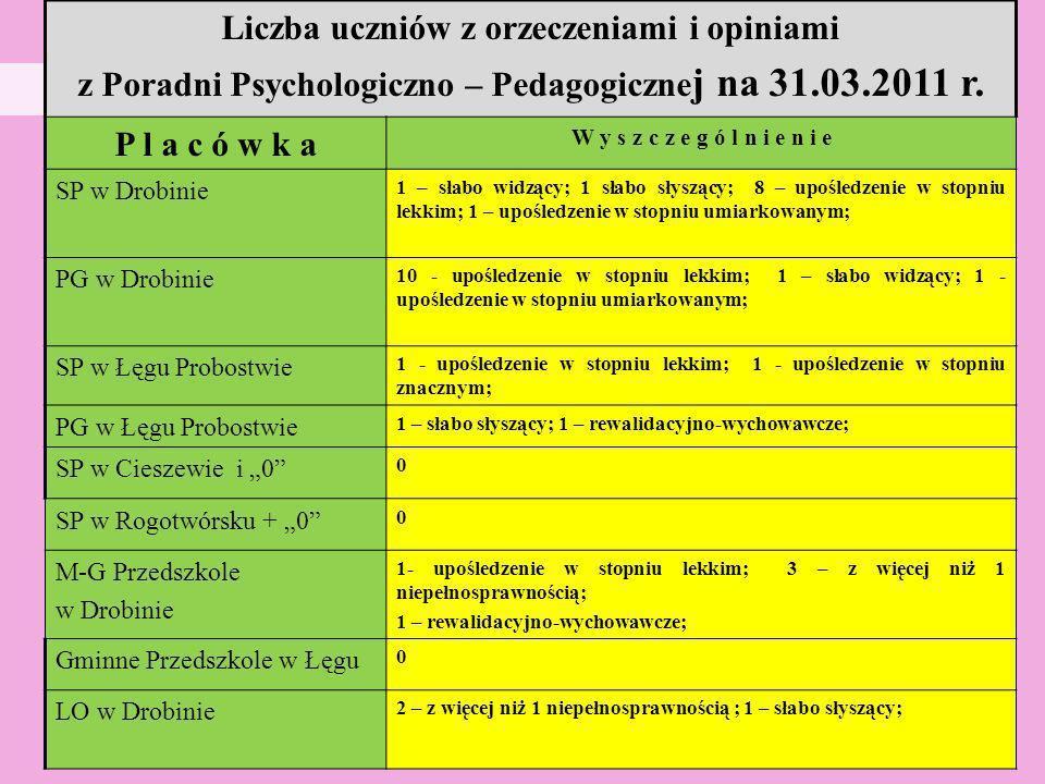 Liczba uczniów z orzeczeniami i opiniami z Poradni Psychologiczno – Pedagogiczne j na 31.03.2011 r. P l a c ó w k a W y s z c z e g ó l n i e n i e SP