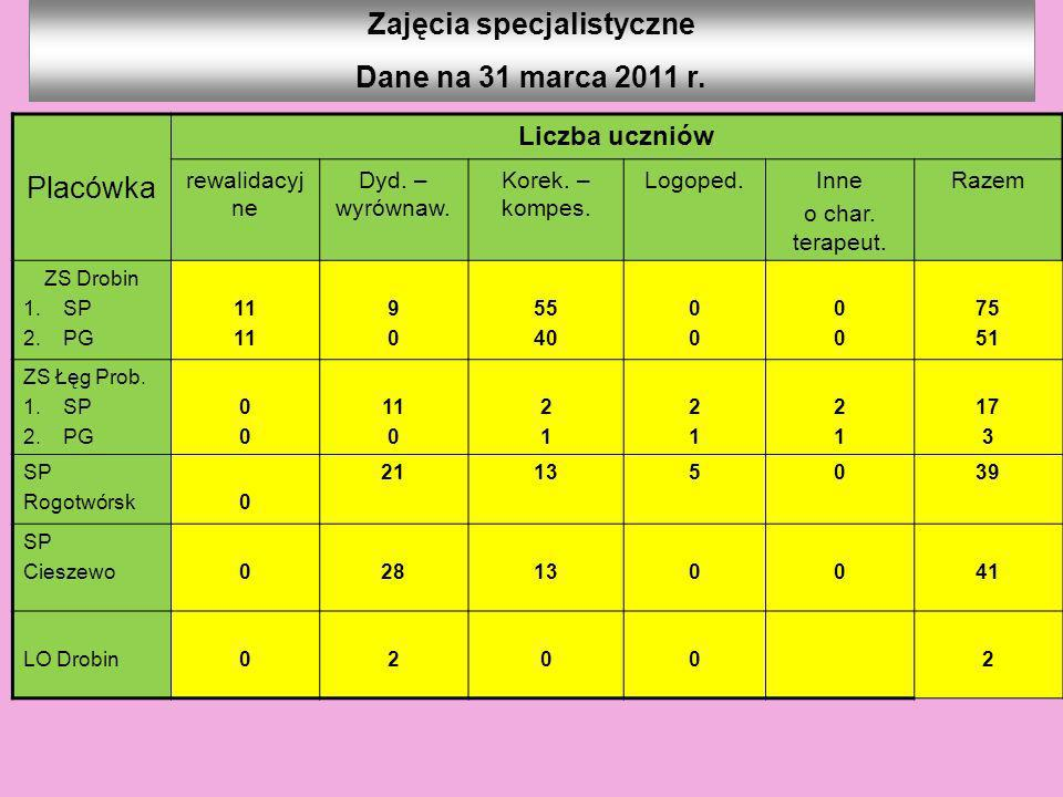 Wyniki sprawdzianu klas VI w 2011 r.
