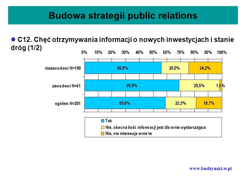 Budowa strategii public relations C12. Chęć otrzymywania informacji o nowych inwestycjach i stanie dróg (1/2) www.budzynski.w.pl