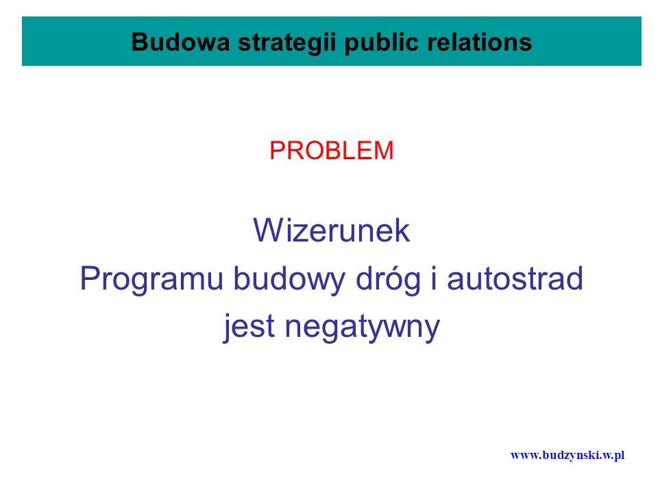 Budowa strategii public relations PROBLEM Wizerunek Programu budowy dróg i autostrad jest negatywny www.budzynski.w.pl