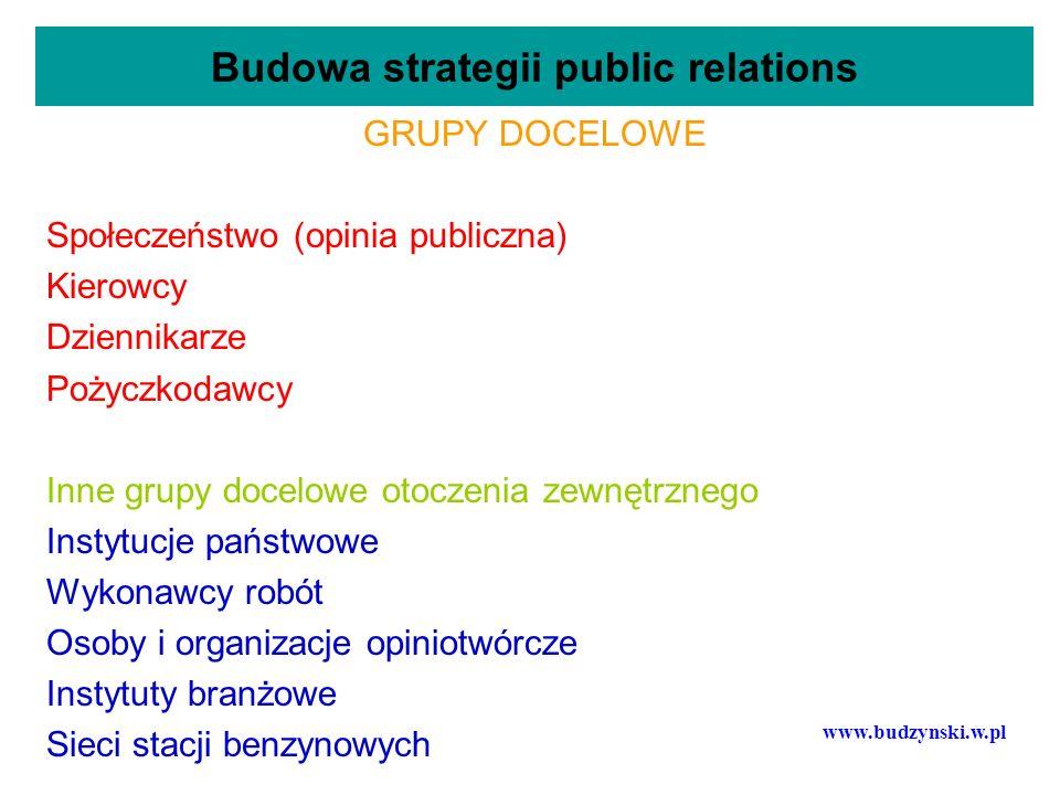 Budowa strategii public relations GRUPY DOCELOWE Społeczeństwo (opinia publiczna) Kierowcy Dziennikarze Pożyczkodawcy Inne grupy docelowe otoczenia ze