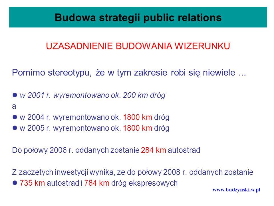 Budowa strategii public relations Analiza SWOT dla przedsięwzięcia Program budowy autostrad i dróg ekspresowych Okazje do wykorzystania Możliwości finansowania zewnętrznego (pożyczki dużych instytucji finansowych).