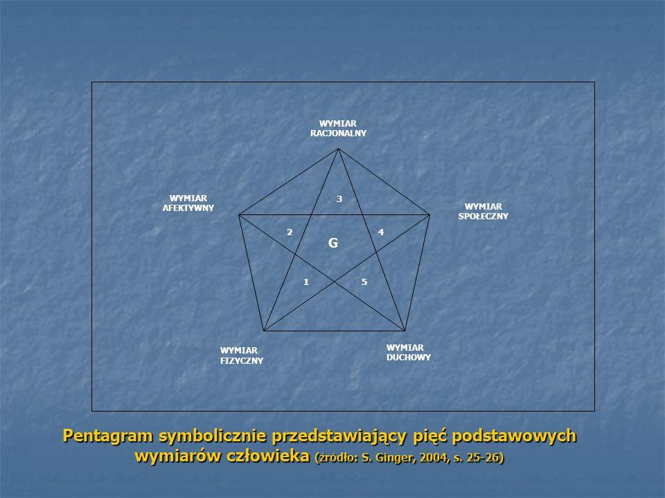 WYMIAR RACJONALNY WYMIAR SPOŁECZNY WYMIAR AFEKTYWNY WYMIAR FIZYCZNY WYMIAR DUCHOWY 1 2 3 4 5 G Pentagram symbolicznie przedstawiający pięć podstawowyc
