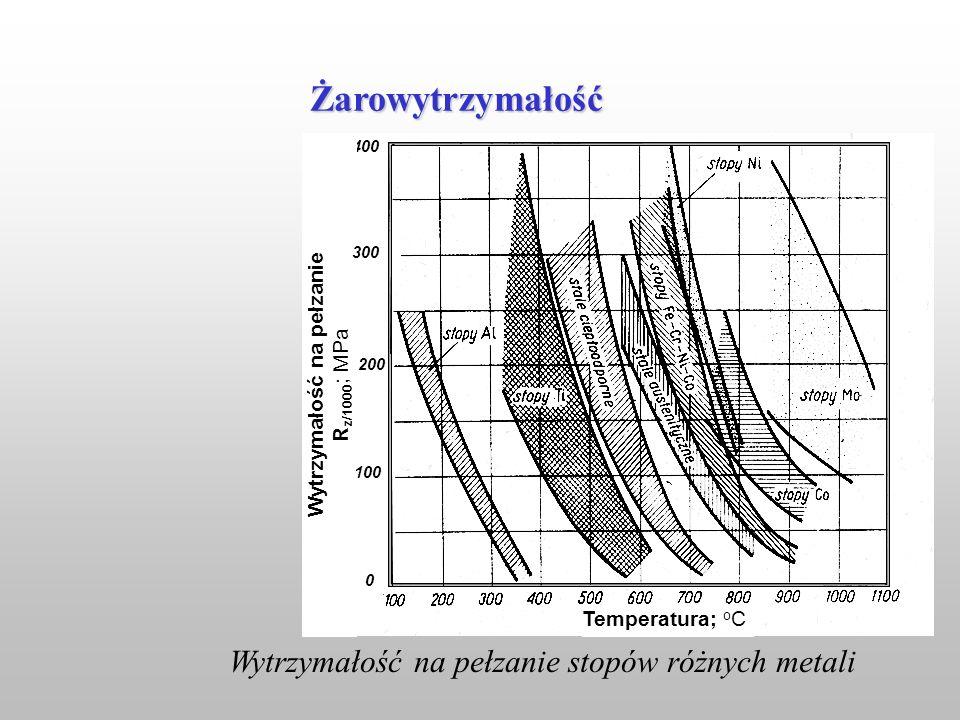 Wytrzymałość na pełzanie stopów różnych metali Temperatura; o C 400 Wytrzymałość na pełzanie R z/1000 ; MPa 300 200 100 0 Żarowytrzymałość