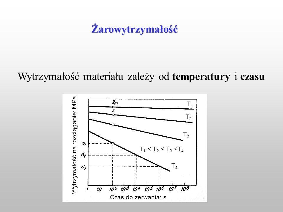 Wytrzymałość materiału zależy od temperatury i czasu T 1 < T 2 < T 3 <T 4 T1T1 T2T2 T3T3 T4T4 Czas do zerwania; s Wytrzymałość na rozciąganie; MPa Żar