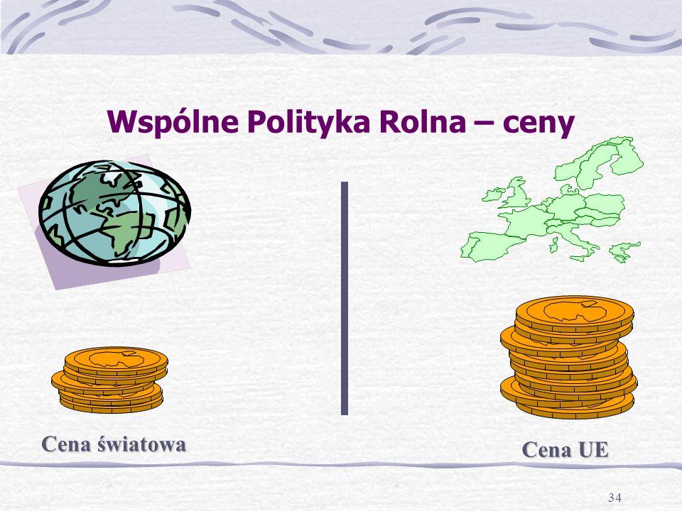 34 Wspólne Polityka Rolna – ceny Cena światowa Cena UE