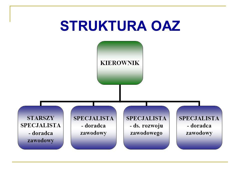 STRUKTURA OAZ KIEROWNIK STARSZY SPECJALISTA - doradca zawodowy SPECJALISTA - doradca zawodowy SPECJALISTA - ds. rozwoju zawodowego SPECJALISTA - dorad