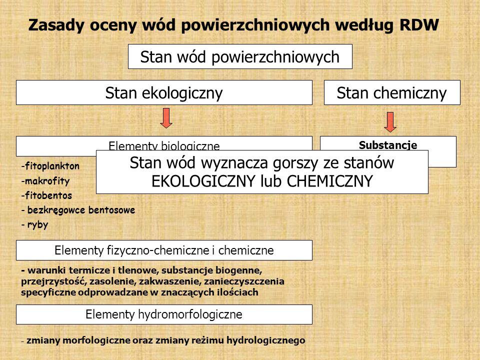 Zasady oceny wód powierzchniowych według RDW Stan wód powierzchniowych Stan ekologicznyStan chemiczny Elementy biologiczne Elementy fizyczno-chemiczne