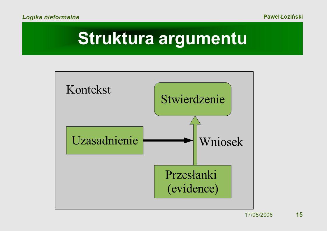 Paweł Łoziński Logika nieformalna 17/05/2006 15 Struktura argumentu Stwierdzenie Przesłanki (evidence) Uzasadnienie Wniosek Kontekst