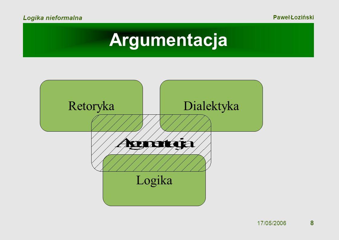 Paweł Łoziński Logika nieformalna 17/05/2006 8 Argumentacja Retoryka Logika Dialektyka