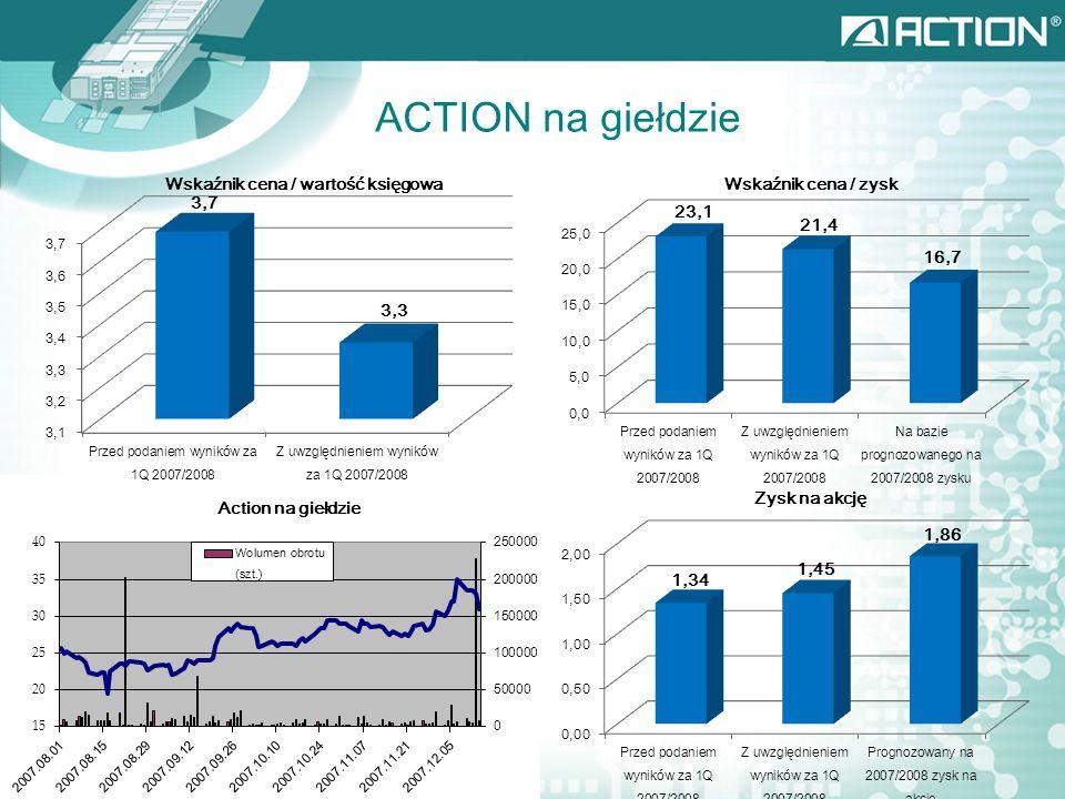 ACTION na giełdzie Wskaźnik cena / zyskWskaźnik cena / wartość księgowa Zysk na akcję
