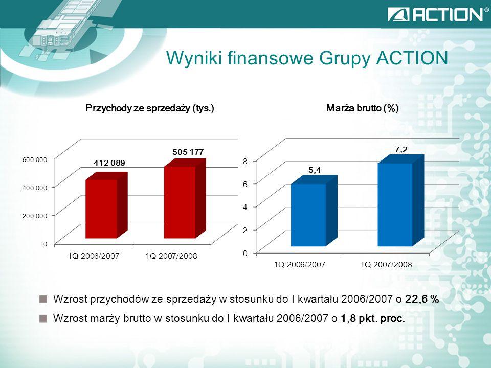 Wyniki finansowe Grupy ACTION Zysk operacyjny (tys.)Zysk netto (tys.) Wzrost zysku operacyjnego w stosunku do I kwartału 2006/2007 o 162,1 % Wzrost zysku netto w stosunku do I kwartału 2006/2007 o 55,6 %