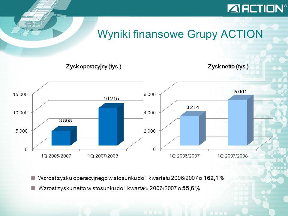 Wyniki finansowe Grupy ACTION Zysk operacyjny (tys.)Zysk netto (tys.) Wzrost zysku operacyjnego w stosunku do I kwartału 2006/2007 o 162,1 % Wzrost zy