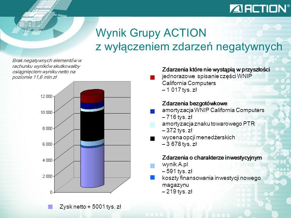 Prognoza 2007/2008 Wyniki Grupy Action [mln PLN] 2004/05 Wykonanie 2005/06 Wykonanie 2006/07 Wykonanie 2007/08 Prognoza Przychody ze sprzedaży1 331,91 436,81 797,52 257,3 Zysk netto-14,115,922,0230,5 marża%-1,06%1,11%1,23%1,35% Dynamika 2005/2006 vs 2004/2005 2006/2007 vs 2005/2006 2007/2008 vs 2006/2007 7,9%25,1%25,6% -212,6%38,7%38,4% Przychody ze sprzedażyZysk netto