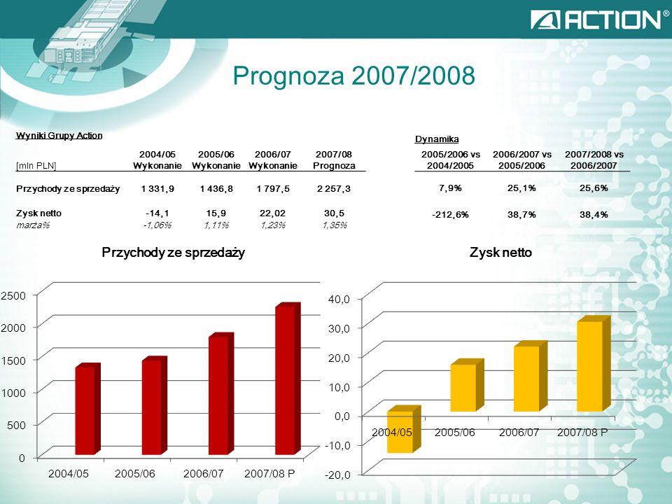 Prognoza 2007/2008 Wyniki Grupy Action [mln PLN] 2004/05 Wykonanie 2005/06 Wykonanie 2006/07 Wykonanie 2007/08 Prognoza Przychody ze sprzedaży1 331,91