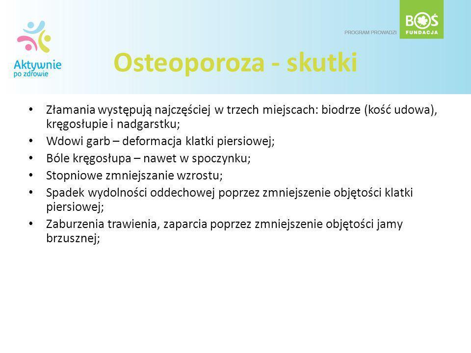 Osteoporoza - skutki Złamania występują najczęściej w trzech miejscach: biodrze (kość udowa), kręgosłupie i nadgarstku; Wdowi garb – deformacja klatki