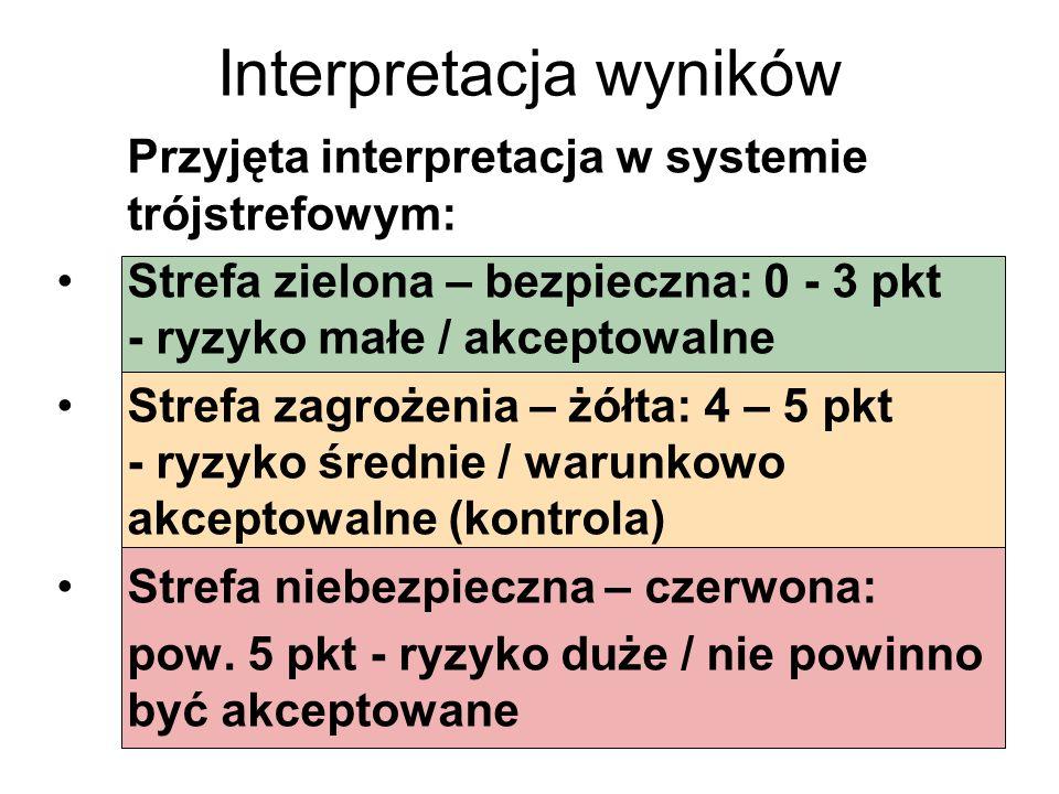 Interpretacja wyników Przyjęta interpretacja w systemie trójstrefowym: Strefa zielona – bezpieczna: 0 - 3 pkt - ryzyko małe / akceptowalne Strefa zagr