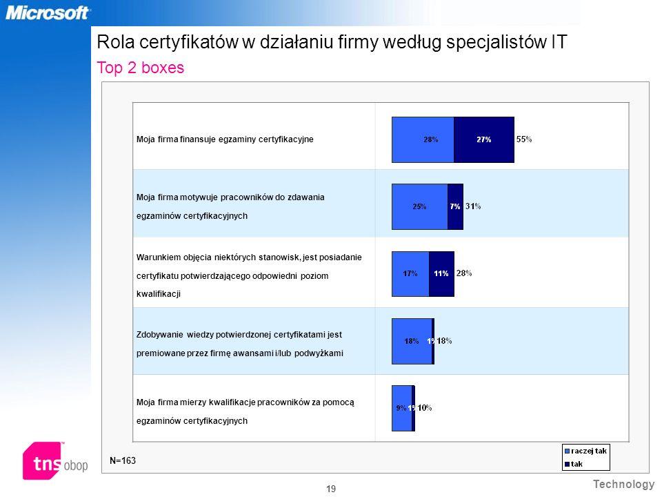 Technology 19 Rola certyfikatów w działaniu firmy według specjalistów IT Top 2 boxes N=163 Moja firma finansuje egzaminy certyfikacyjne Moja firma mot