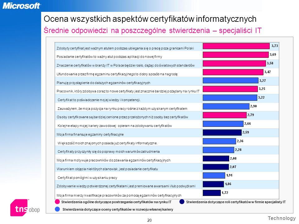 Technology 20 Zdobyty certyfikat jest ważnym atutem podczas ubiegania się o pracę poza granicami Polski Posiadanie certyfikatów to ważny atut podczas