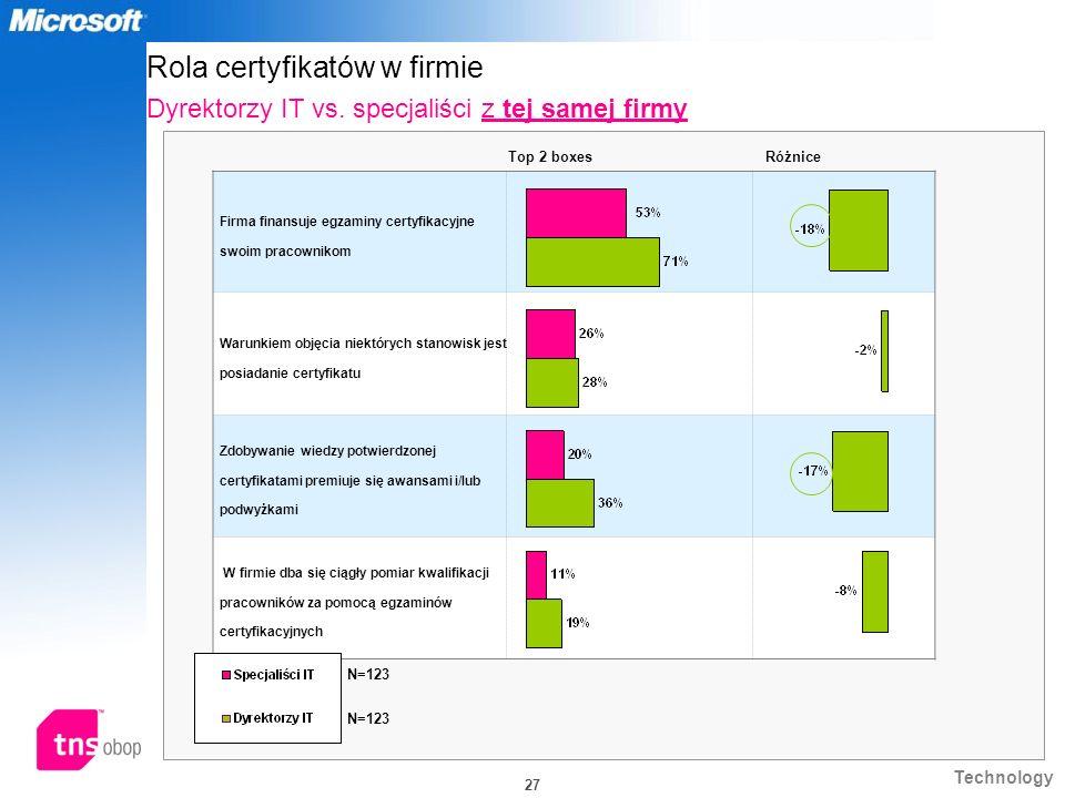Technology 27 Rola certyfikatów w firmie Dyrektorzy IT vs. specjaliści z tej samej firmy Firma finansuje egzaminy certyfikacyjne swoim pracownikom War