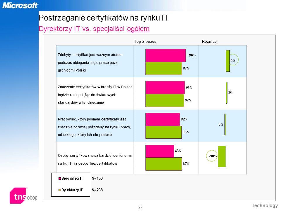 Technology 28 Postrzeganie certyfikatów na rynku IT Dyrektorzy IT vs. specjaliści ogółem Zdobyty certyfikat jest ważnym atutem podczas ubiegania się o