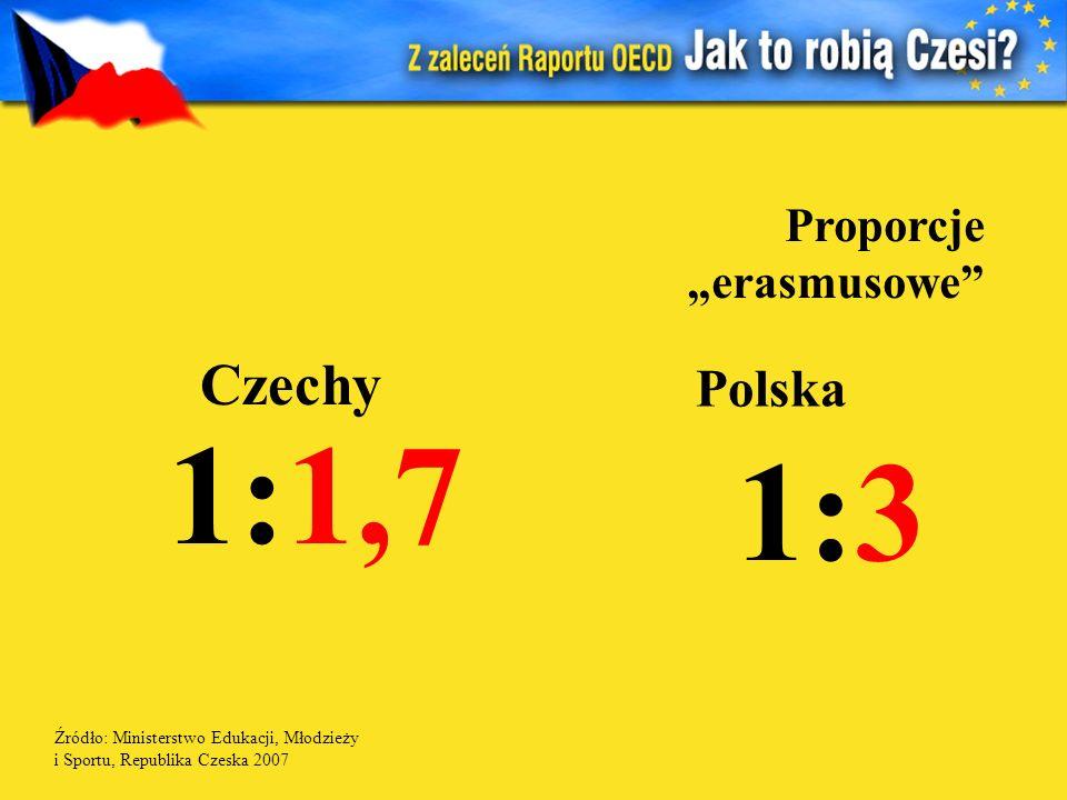 Proporcje erasmusowe 1:1,7 1:3 Czechy Polska Źródło: Ministerstwo Edukacji, Młodzieży i Sportu, Republika Czeska 2007