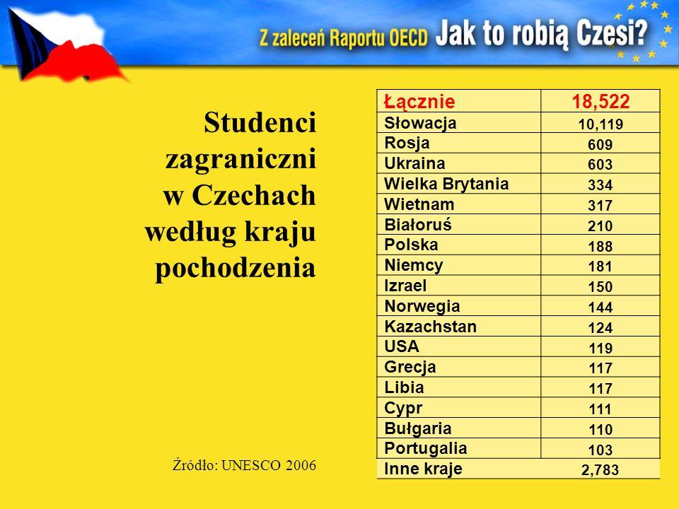 Łącznie18,522 Słowacja 10,119 Rosja 609 Ukraina 603 Wielka Brytania 334 Wietnam 317 Białoruś 210 Polska 188 Niemcy 181 Izrael 150 Norwegia 144 Kazachs