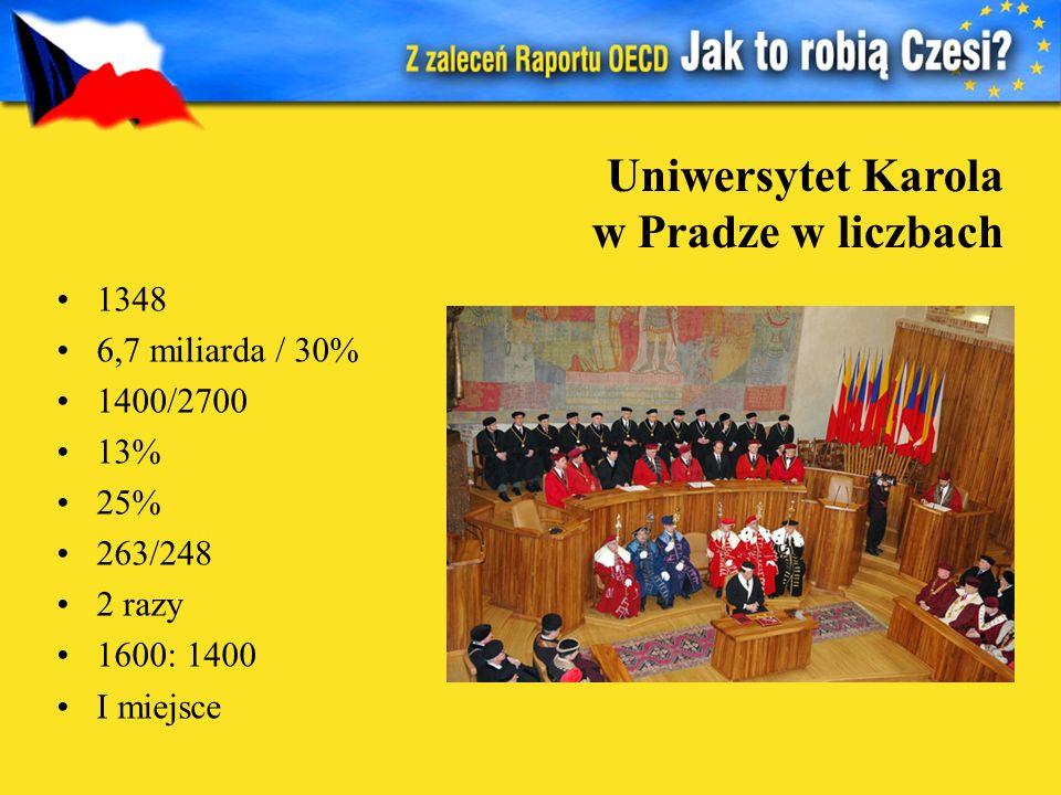 1348 6,7 miliarda / 30% 1400/2700 13% 25% 263/248 2 razy 1600: 1400 I miejsce Uniwersytet Karola w Pradze w liczbach