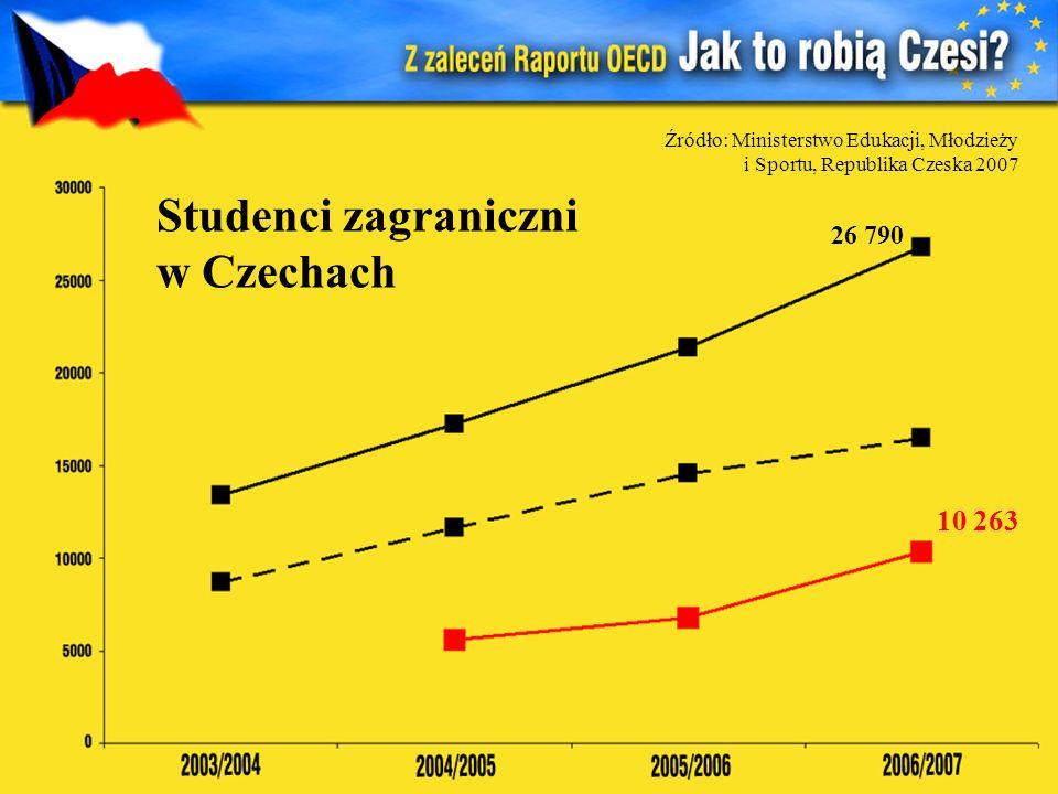 Studenci zagraniczni w Czechach Źródło: Ministerstwo Edukacji, Młodzieży i Sportu, Republika Czeska 2007 26 790 10 263