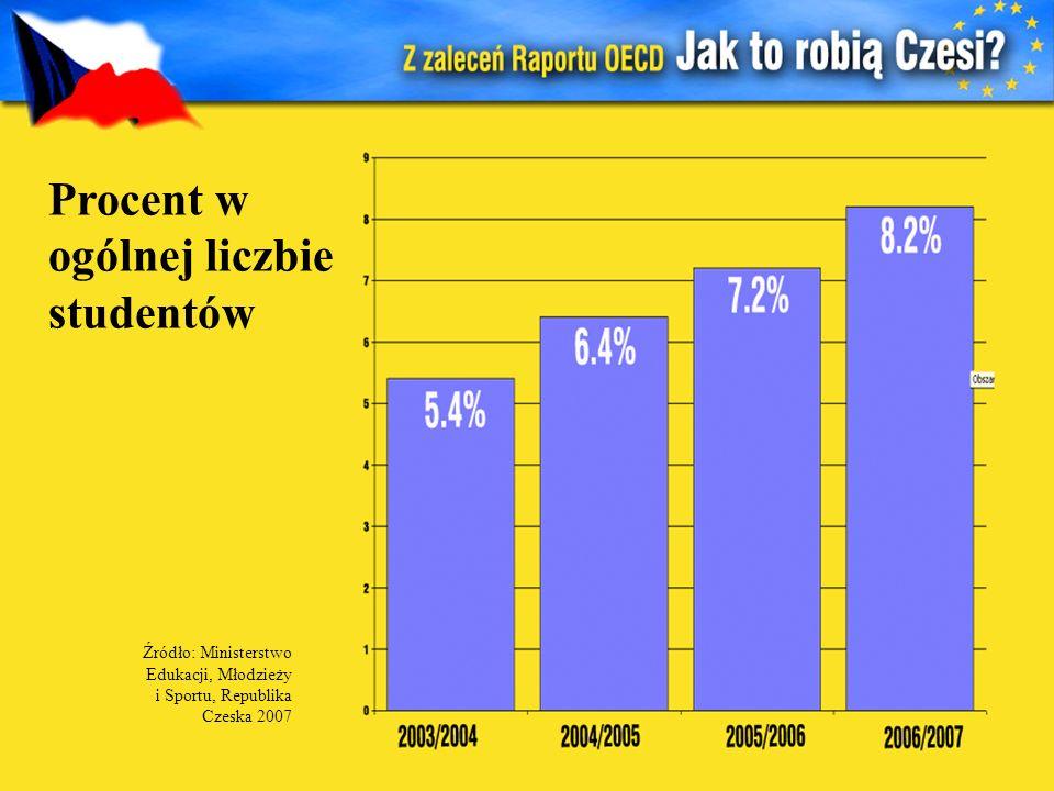 Procent w ogólnej liczbie studentów Źródło: Ministerstwo Edukacji, Młodzieży i Sportu, Republika Czeska 2007