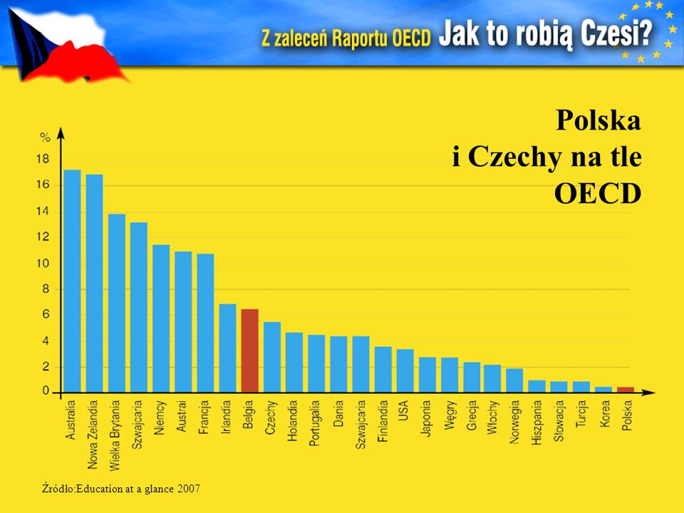 Polska i Czechy na tle OECD Źródło:Education at a glance 2007