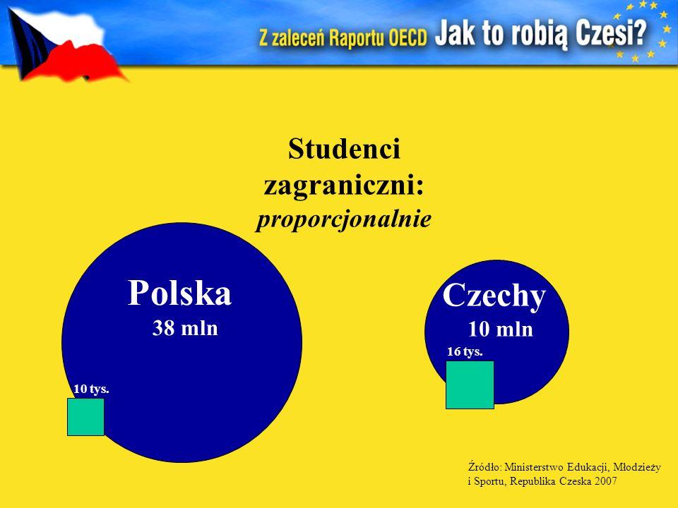 Studenci zagraniczni: proporcjonalnie 10 tys. 16 tys. Polska 38 mln Czechy 10 mln Źródło: Ministerstwo Edukacji, Młodzieży i Sportu, Republika Czeska