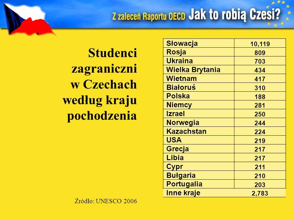 Słowacja 10,119 Rosja 809 Ukraina 703 Wielka Brytania 434 Wietnam 417 Białoruś 310 Polska 188 Niemcy 281 Izrael 250 Norwegia 244 Kazachstan 224 USA 21