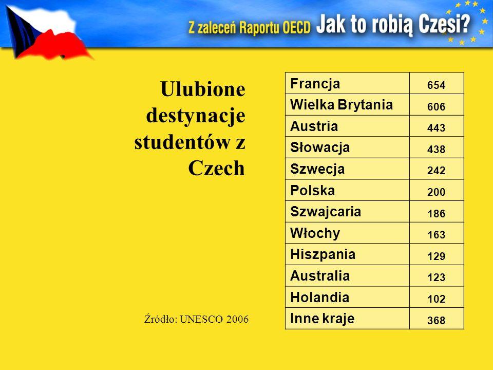 Ulubione destynacje studentów z Czech Źródło: UNESCO 2006 Francja 654 Wielka Brytania 606 Austria 443 Słowacja 438 Szwecja 242 Polska 200 Szwajcaria 1