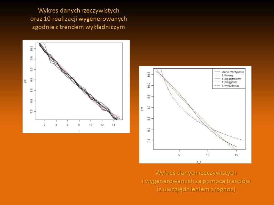 Wykres danych rzeczywistych oraz 10 realizacji wygenerowanych zgodnie z trendem wykładniczym Wykres danych rzeczywistych i wygenerowanych za pomocą tr