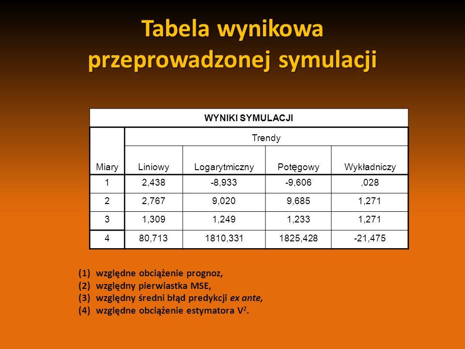 Tabela wynikowa przeprowadzonej symulacji WYNIKI SYMULACJI Miary Trendy LiniowyLogarytmiczny Pot ę gowy Wykładniczy 12,438-8,933-9,606,028 22,7679,020