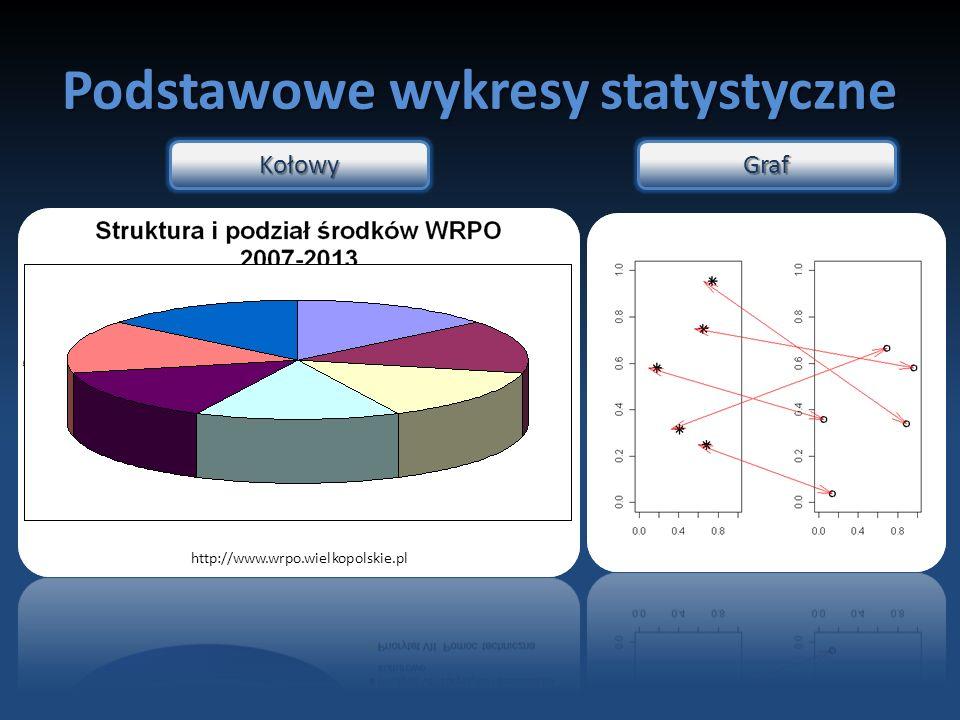 Podstawowe wykresy statystyczne http://www.wrpo.wielkopolskie.pl KołowyGraf