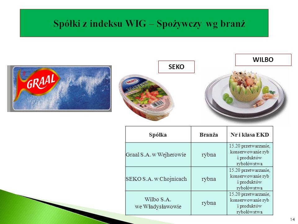 SEKO WILBO SpółkaBranżaNr i klasa EKD Graal S.A. w Wejherowierybna 15.20 przetwarzanie, konserwowanie ryb i produktów rybołówstwa SEKO S.A. w Chojnica