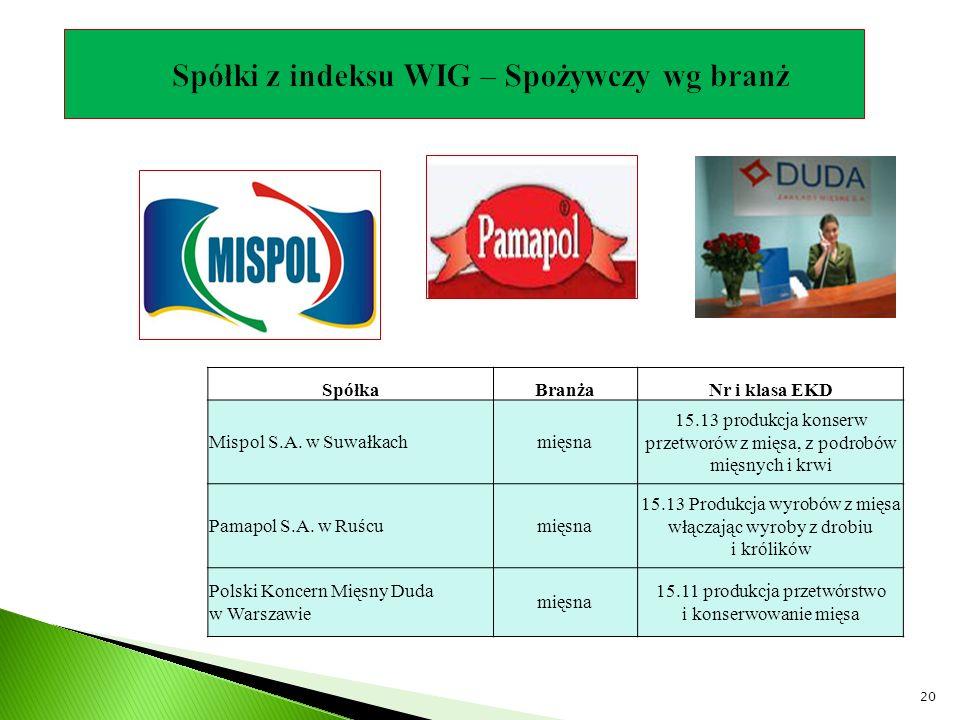 SpółkaBranżaNr i klasa EKD Mispol S.A. w Suwałkachmięsna 15.13 produkcja konserw przetworów z mięsa, z podrobów mięsnych i krwi Pamapol S.A. w Ruścumi