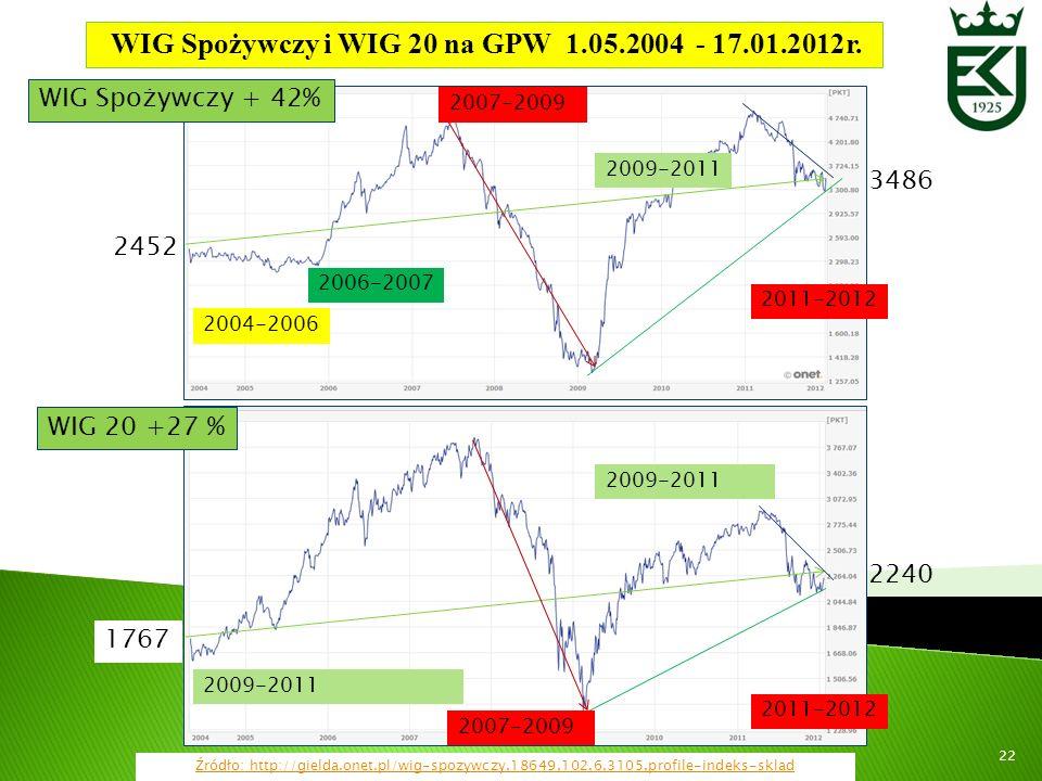 22 Źródło: http://gielda.onet.pl/wig-spozywczy,18649,102,6,3105,profile-indeks-sklad WIG Spożywczy i WIG 20 na GPW 1.05.2004 - 17.01.2012r. 2240 3486