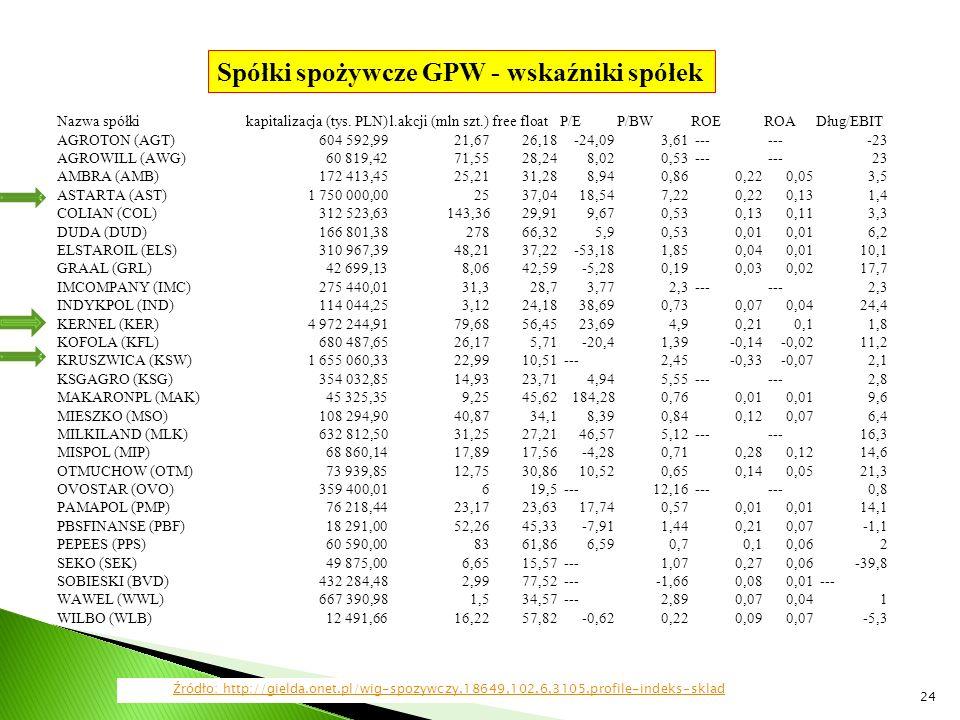 24 Nazwa spółkikapitalizacja (tys. PLN)l.akcji (mln szt.)free floatP/EP/BWROEROADług/EBIT AGROTON (AGT)604 592,9921,6726,18-24,093,61 --- -23 AGROWILL
