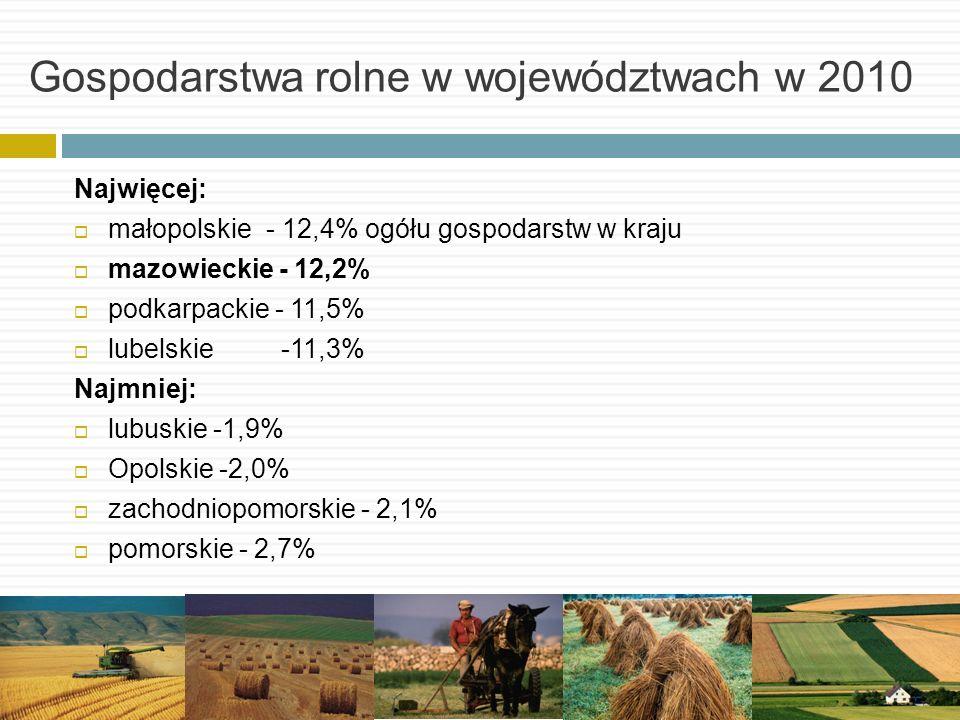 Gospodarstwa rolne w województwach w 2010 Najwięcej: małopolskie - 12,4% ogółu gospodarstw w kraju mazowieckie - 12,2% podkarpackie - 11,5% lubelskie