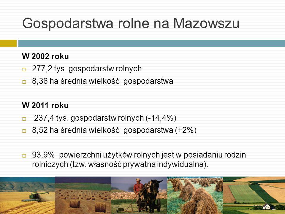 Gospodarstwa rolne na Mazowszu W 2002 roku 277,2 tys. gospodarstw rolnych 8,36 ha średnia wielkość gospodarstwa W 2011 roku 237,4 tys. gospodarstw rol